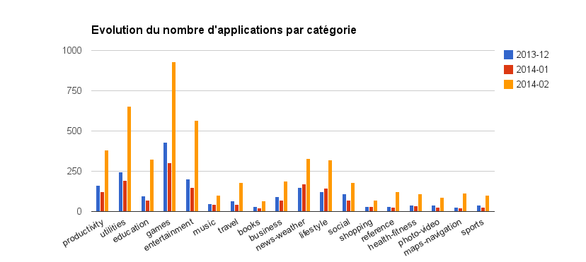 Firefox OS Marketplace : Evolution du nombre d'applications par catégorie