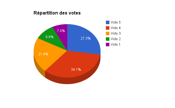Firefox OS Marketplace : Répartition du nombre de votes