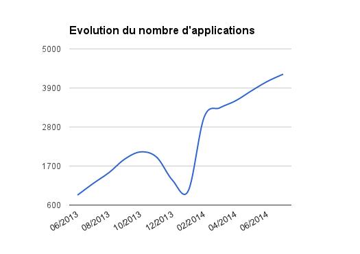 Firefox OS Marketplace (Juillet 2014) : Evolution Globale
