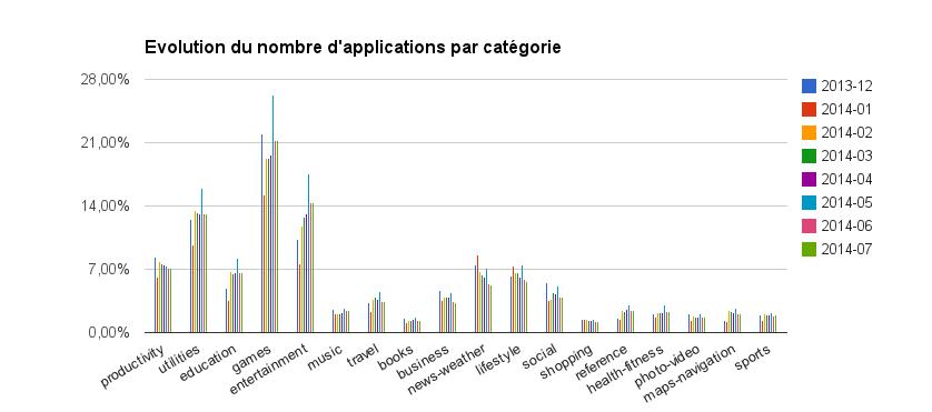 Firefox OS Marketplace (Juillet 2007) : Évolution du nombre d'applications par catégorie