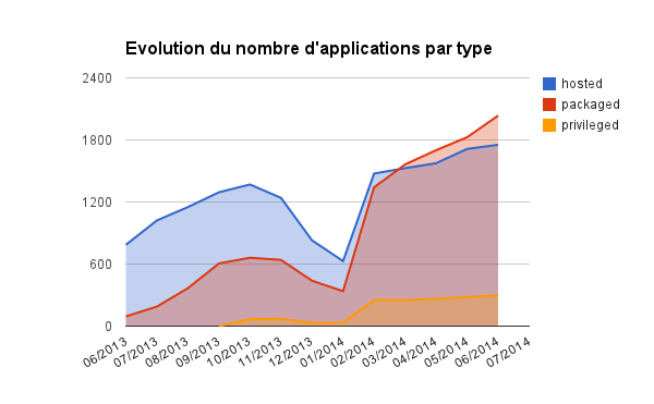 Firefox OS Marketplace (Juillet 2014) : Évolution du nombre d'applications par type