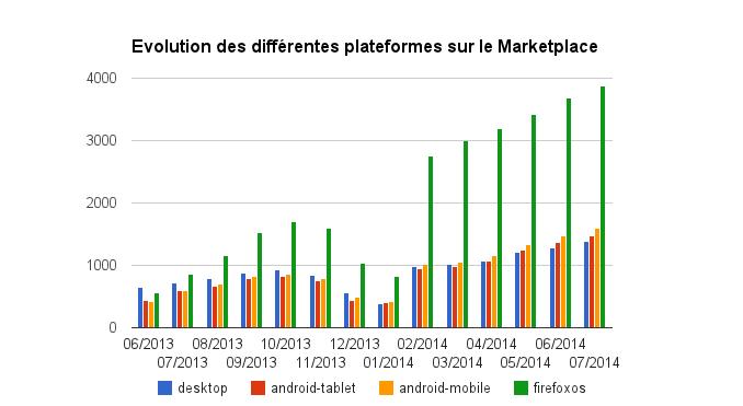 Firefox OS Marketplace (Juillet 2014) : Évolution par type