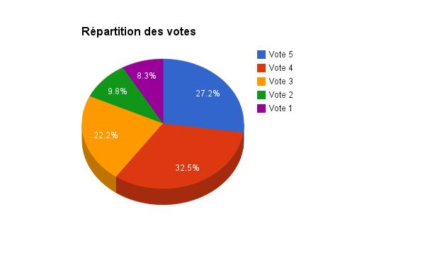 Firefox OS Marketplace (Juillet 2007) : Répartition des votes
